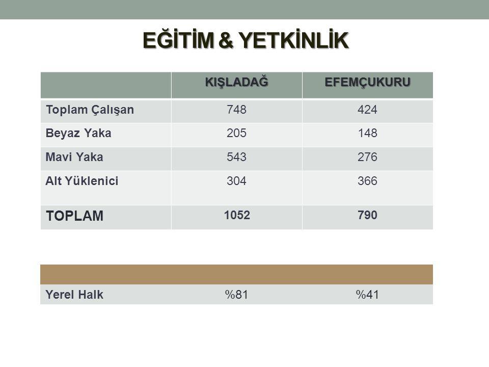 EĞİTİM & YETKİNLİK TOPLAM KIŞLADAĞ EFEMÇUKURU Toplam Çalışan 748 424