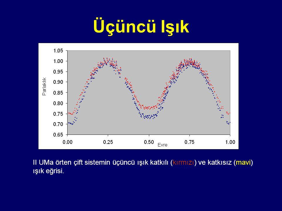 Üçüncü Işık II UMa örten çift sistemin üçüncü ışık katkılı (kırmızı) ve katkısız (mavi) ışık eğrisi.