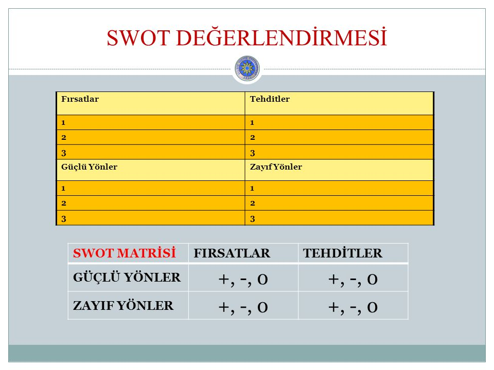 SWOT DEĞERLENDİRMESİ +, -, 0 SWOT MATRİSİ FIRSATLAR TEHDİTLER