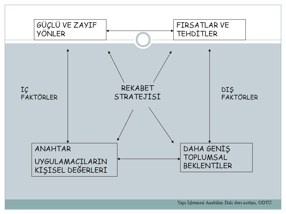 FIRSATLAR VE TEHDİTLER