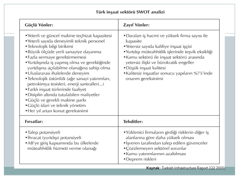 Kaynak: Turkish Infrastructure Report (Q2 2005)