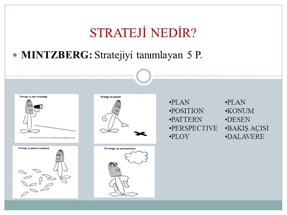 STRATEJİ NEDİR MINTZBERG: Stratejiyi tanımlayan 5 P. PLAN POSITION