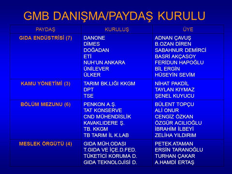 GMB DANIŞMA/PAYDAŞ KURULU
