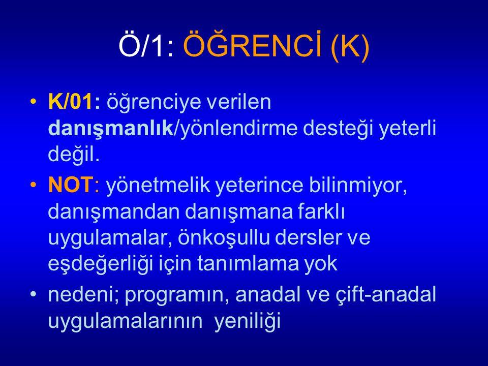 Ö/1: ÖĞRENCİ (K) K/01: öğrenciye verilen danışmanlık/yönlendirme desteği yeterli değil.