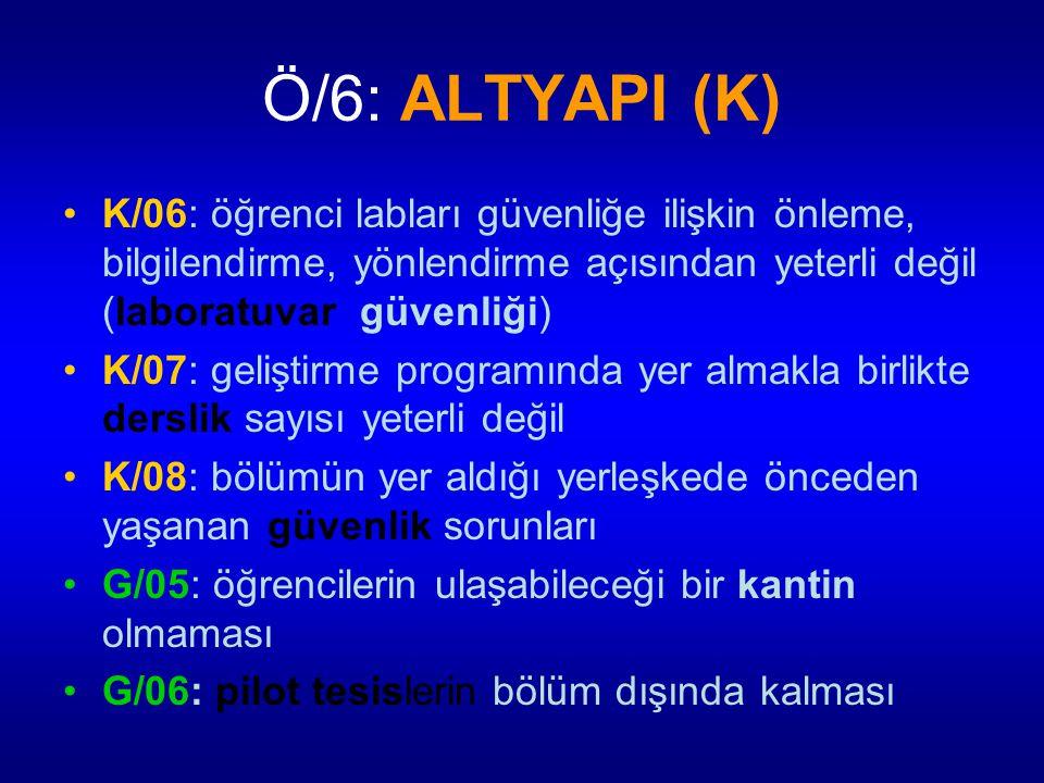 Ö/6: ALTYAPI (K) K/06: öğrenci labları güvenliğe ilişkin önleme, bilgilendirme, yönlendirme açısından yeterli değil (laboratuvar güvenliği)