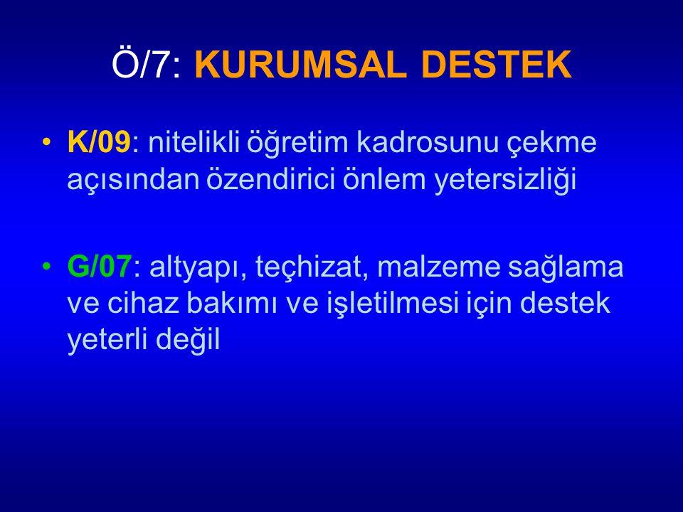 Ö/7: KURUMSAL DESTEK K/09: nitelikli öğretim kadrosunu çekme açısından özendirici önlem yetersizliği.