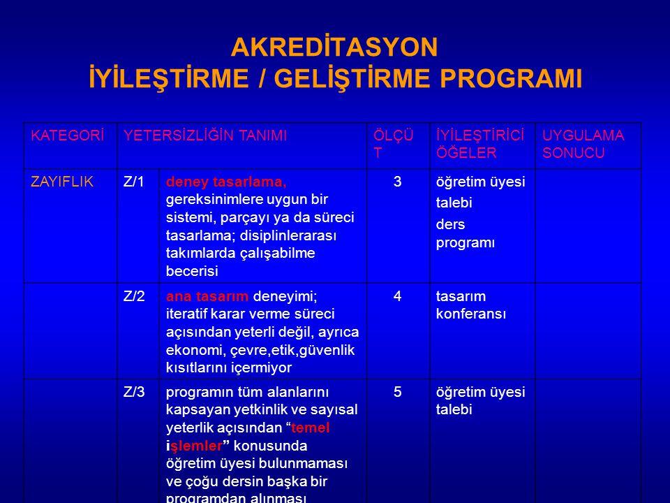 AKREDİTASYON İYİLEŞTİRME / GELİŞTİRME PROGRAMI