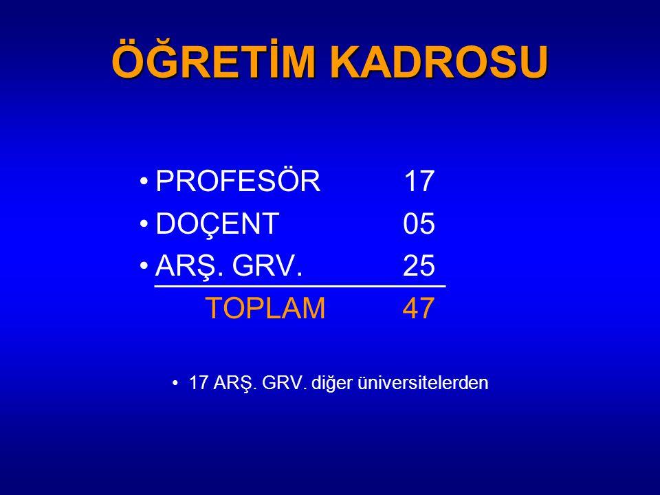 ÖĞRETİM KADROSU PROFESÖR 17 DOÇENT 05 ARŞ. GRV. 25 TOPLAM 47