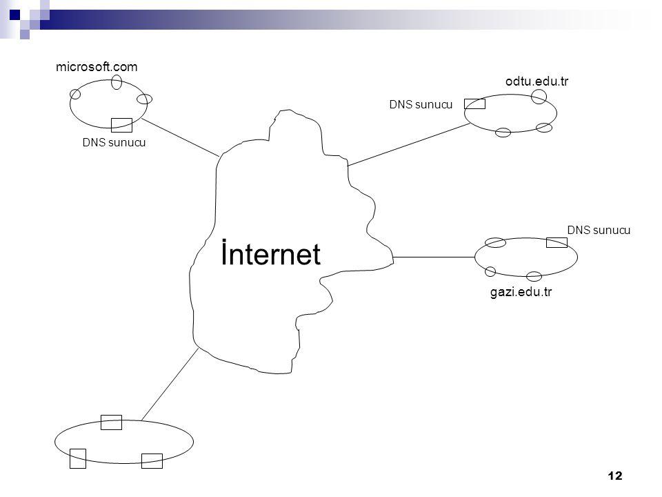 DNS sunucu microsoft.com odtu.edu.tr gazi.edu.tr İnternet