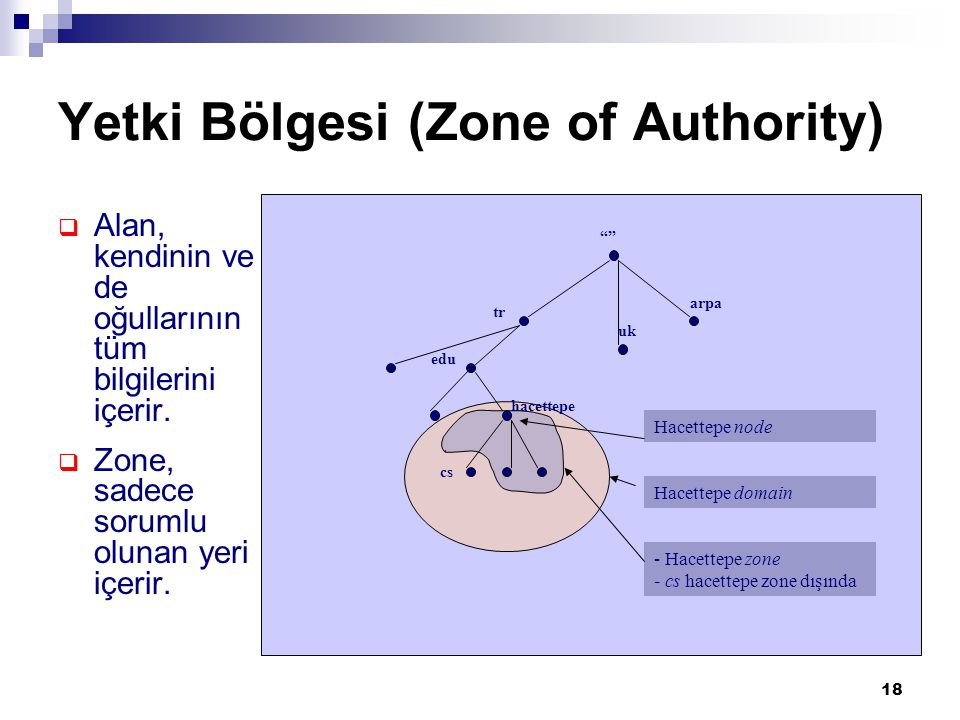 Yetki Bölgesi (Zone of Authority)