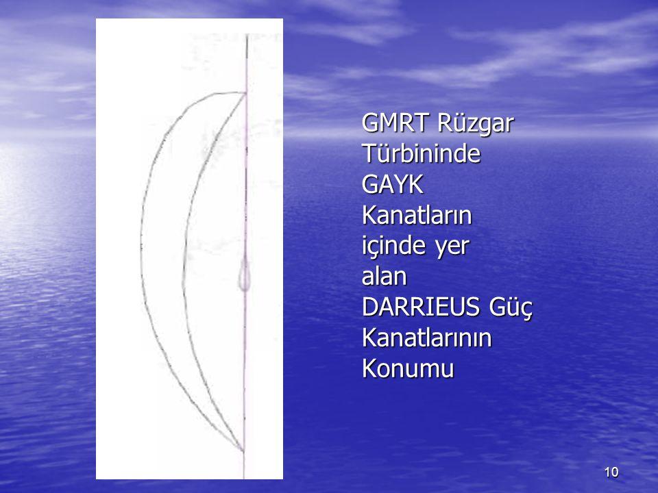 GMRT Rüzgar Türbininde GAYK Kanatların içinde yer alan DARRIEUS Güç Kanatlarının Konumu