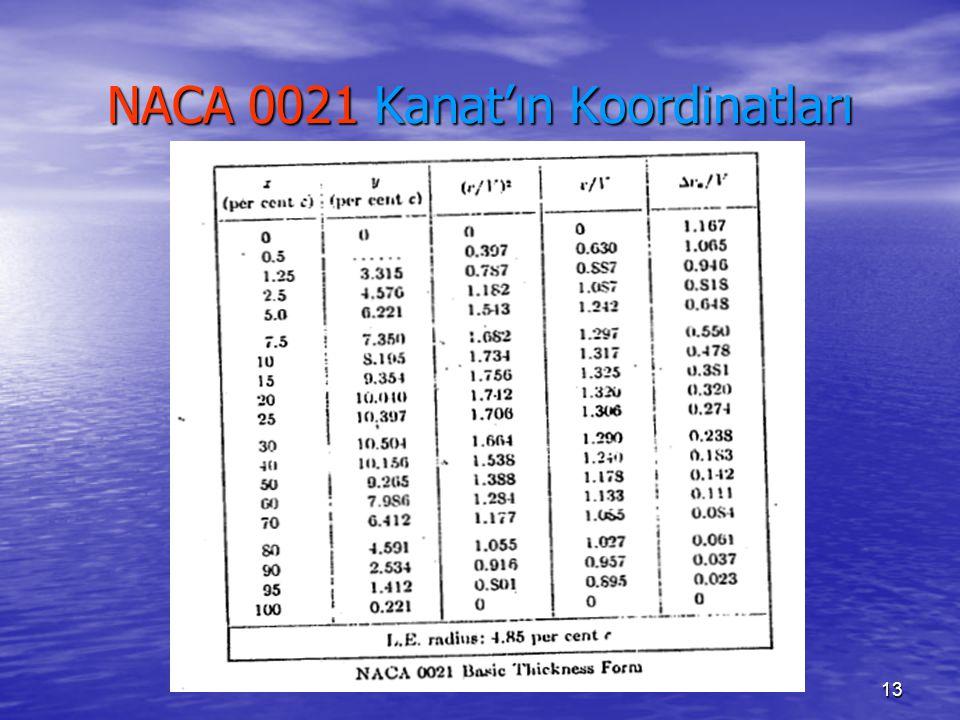 NACA 0021 Kanat'ın Koordinatları
