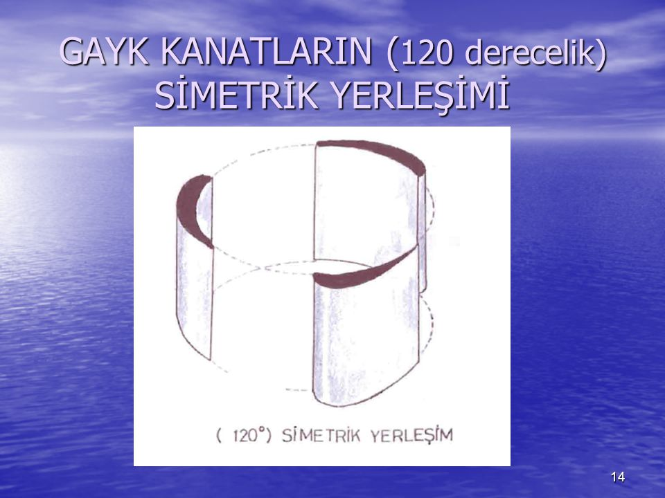 GAYK KANATLARIN (120 derecelik) SİMETRİK YERLEŞİMİ