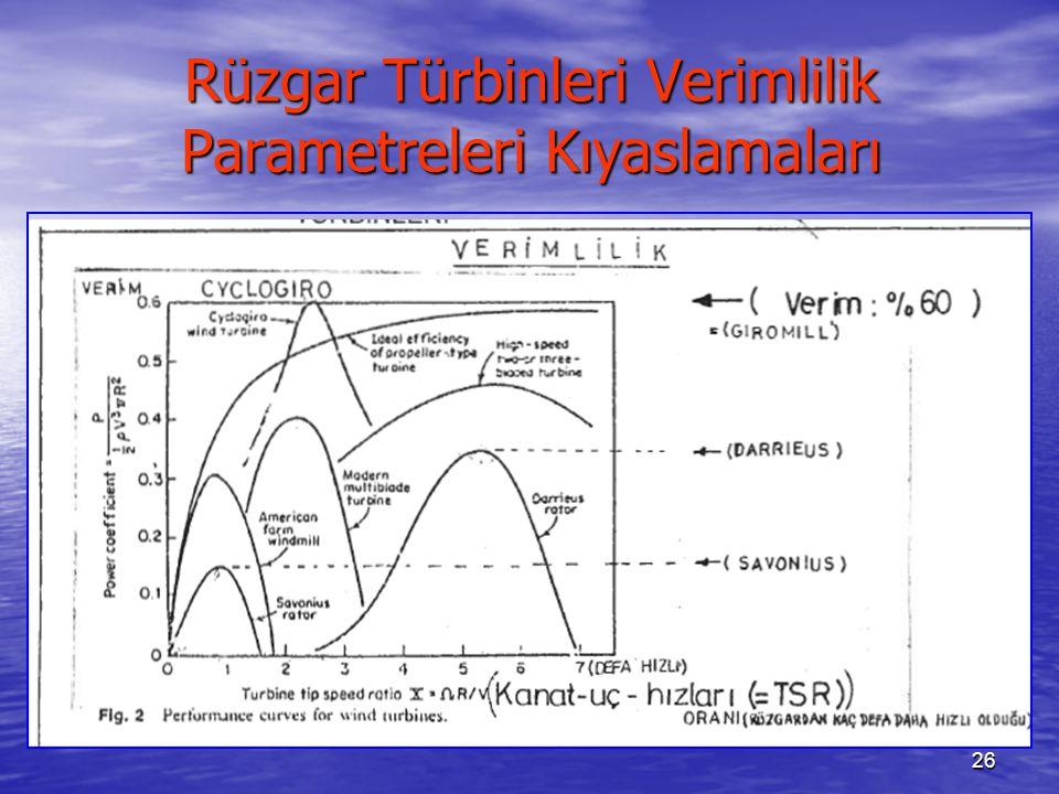 Rüzgar Türbinleri Verimlilik Parametreleri Kıyaslamaları