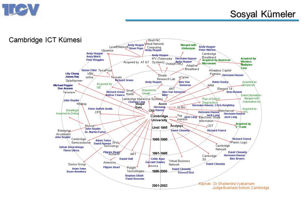 Sosyal Kümeler Cambridge ICT Kümesi Kaynak : Dr Shailendra Vyakarnam