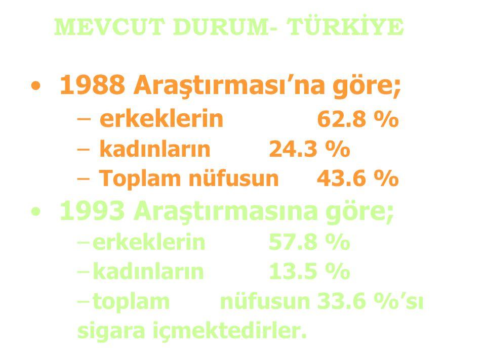 1988 Araştırması'na göre; 1993 Araştırmasına göre;