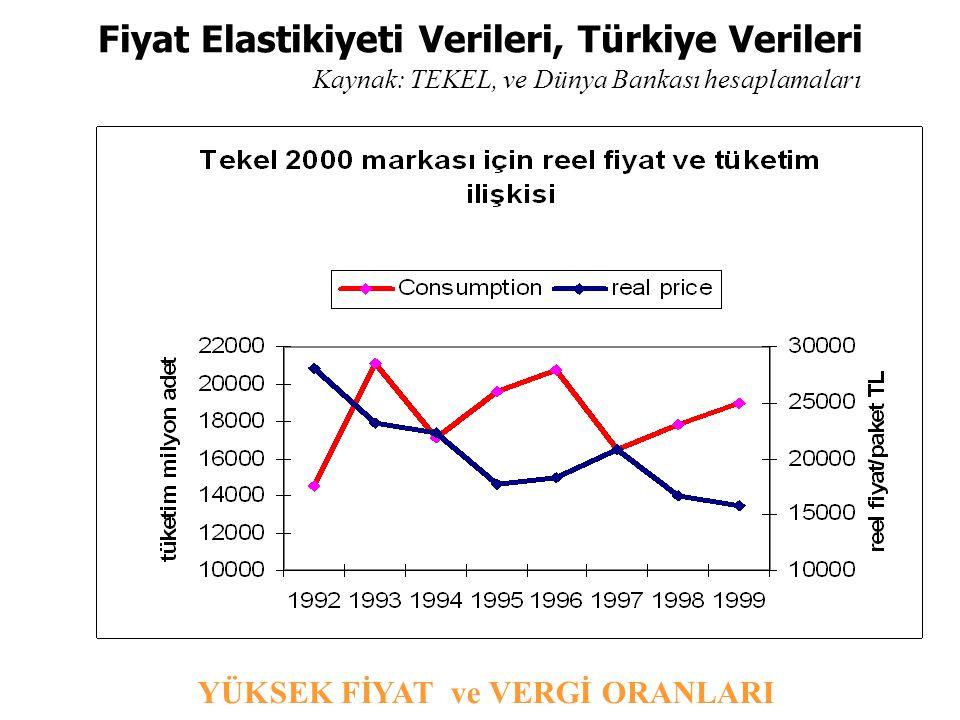 Fiyat Elastikiyeti Verileri, Türkiye Verileri