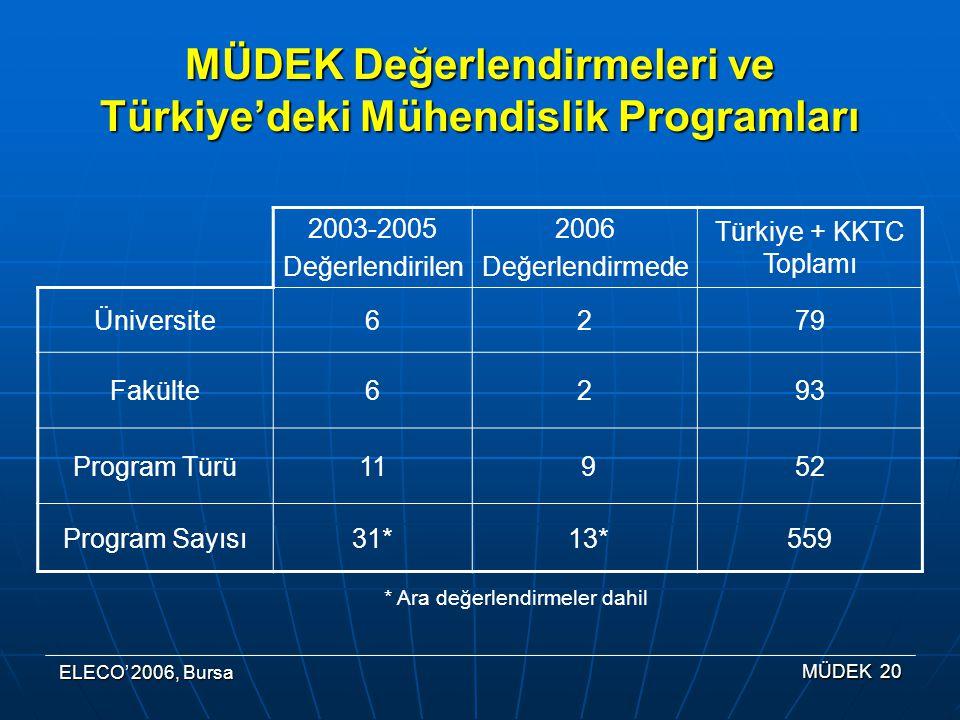 MÜDEK Değerlendirmeleri ve Türkiye'deki Mühendislik Programları