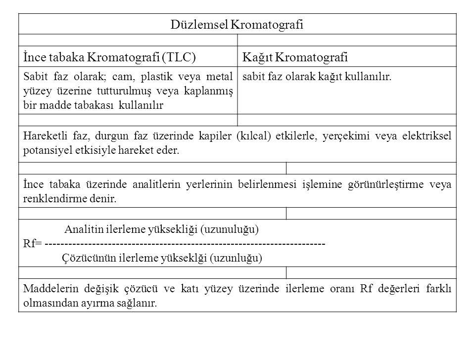 Düzlemsel Kromatografi