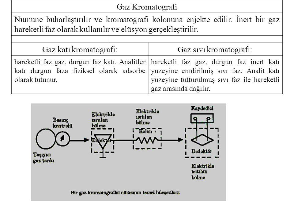 Gaz katı kromatografi: Gaz sıvı kromatografi: