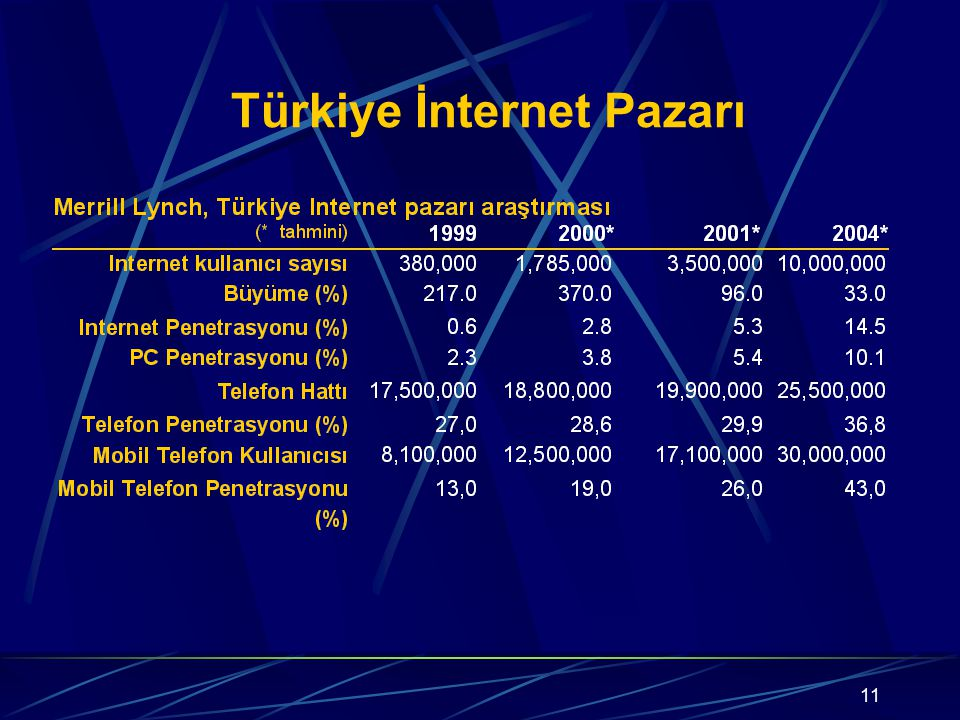 Türkiye İnternet Pazarı