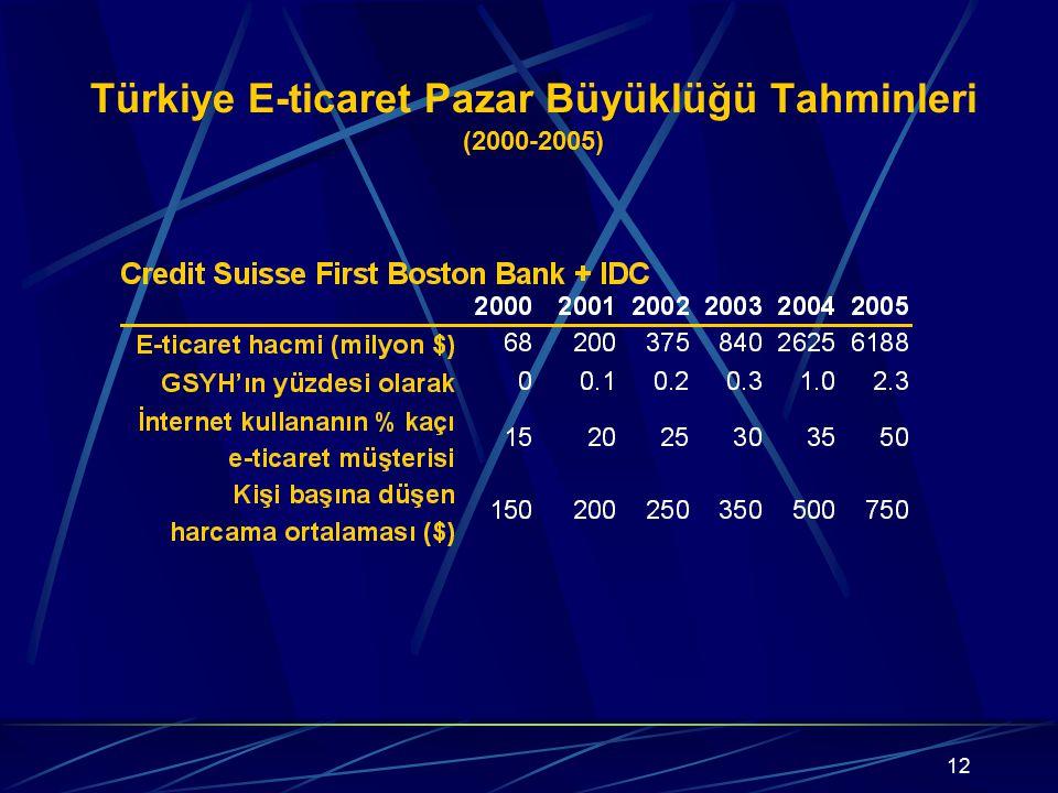 Türkiye E-ticaret Pazar Büyüklüğü Tahminleri (2000-2005)