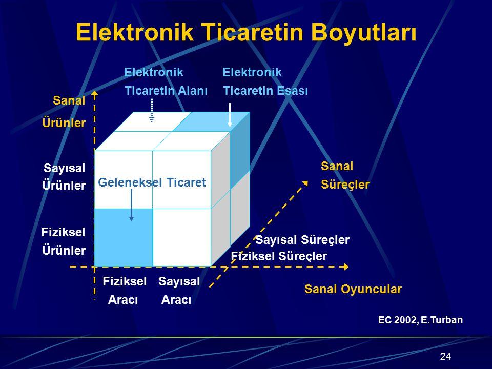 Elektronik Ticaretin Boyutları