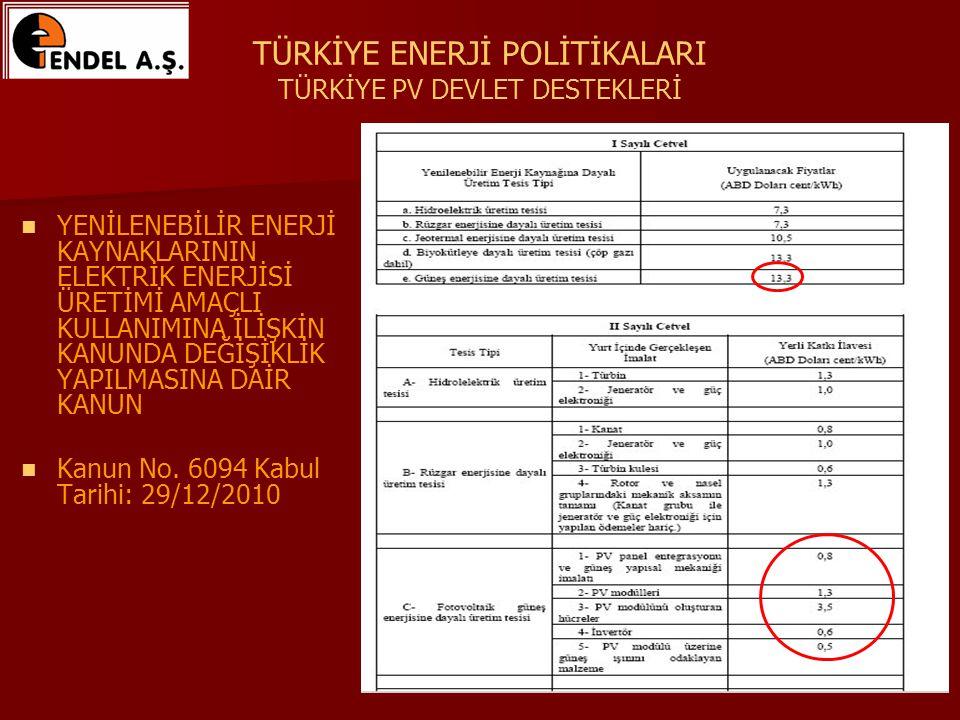 TÜRKİYE ENERJİ POLİTİKALARI TÜRKİYE PV DEVLET DESTEKLERİ