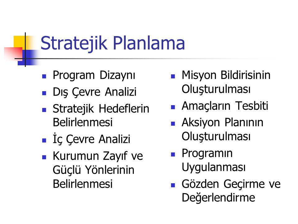 Stratejik Planlama Program Dizaynı Dış Çevre Analizi