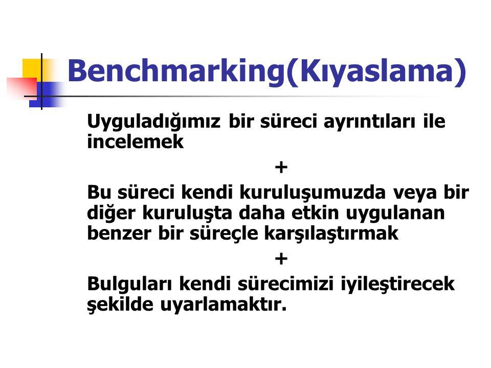 Benchmarking(Kıyaslama)