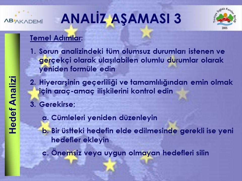 ANALİZ AŞAMASI 3 Hedef Analizi Temel Adımlar: