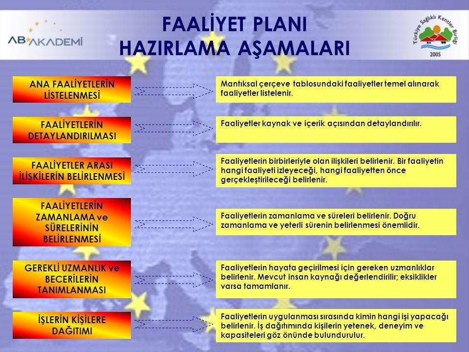 FAALİYET PLANI HAZIRLAMA AŞAMALARI
