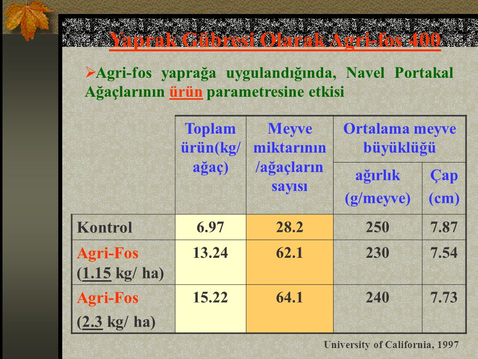 Yaprak Gübresi Olarak Agri-fos 400