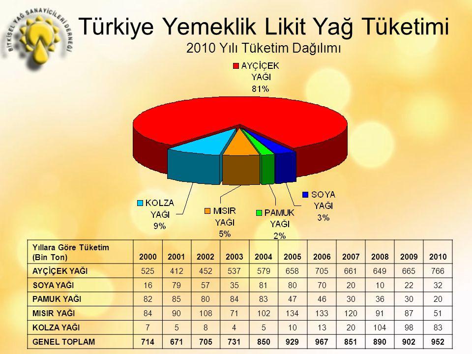 Türkiye Yemeklik Likit Yağ Tüketimi 2010 Yılı Tüketim Dağılımı