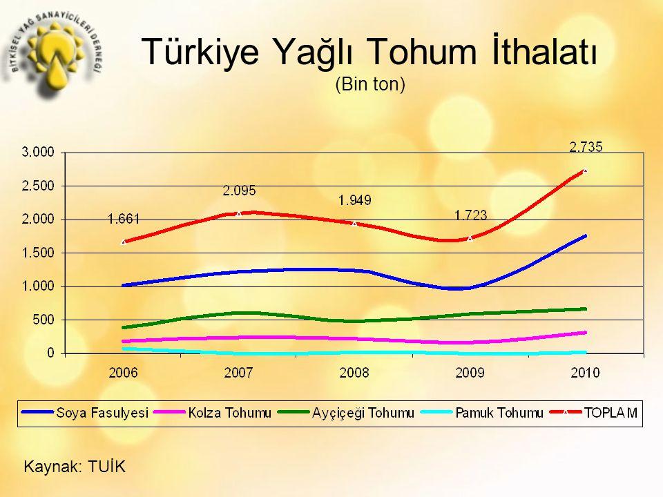 Türkiye Yağlı Tohum İthalatı (Bin ton)