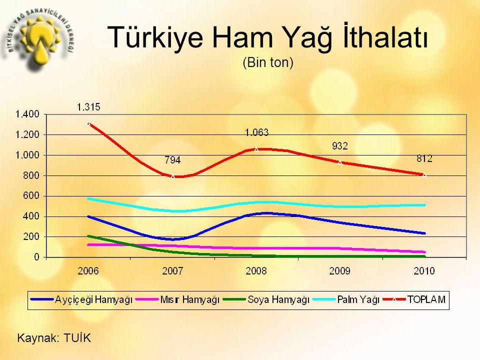 Türkiye Ham Yağ İthalatı (Bin ton)