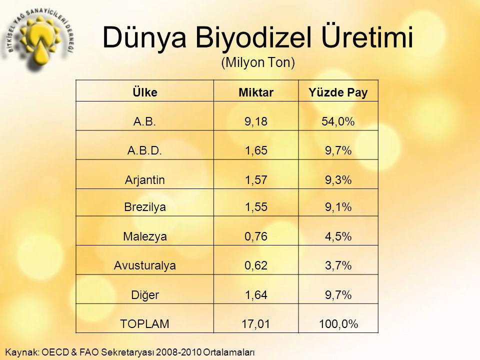 Dünya Biyodizel Üretimi (Milyon Ton)