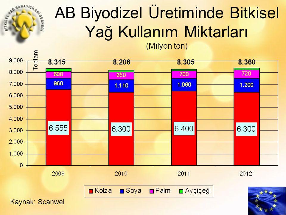 AB Biyodizel Üretiminde Bitkisel Yağ Kullanım Miktarları (Milyon ton)