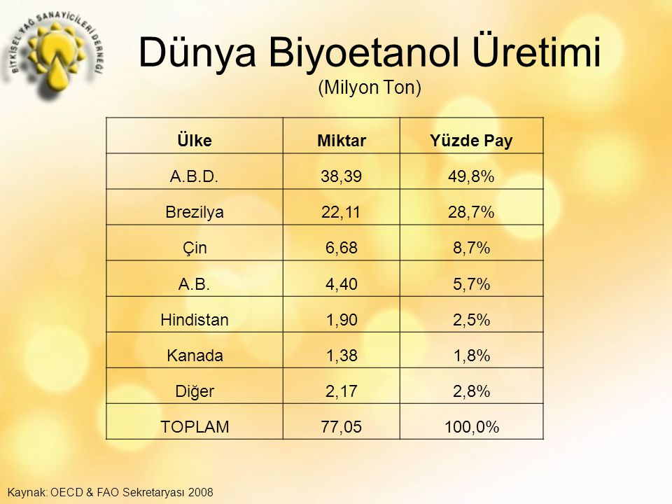 Dünya Biyoetanol Üretimi (Milyon Ton)