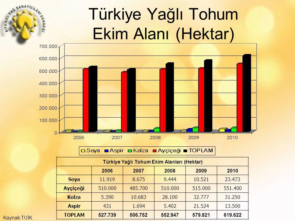 Türkiye Yağlı Tohum Ekim Alanı (Hektar)