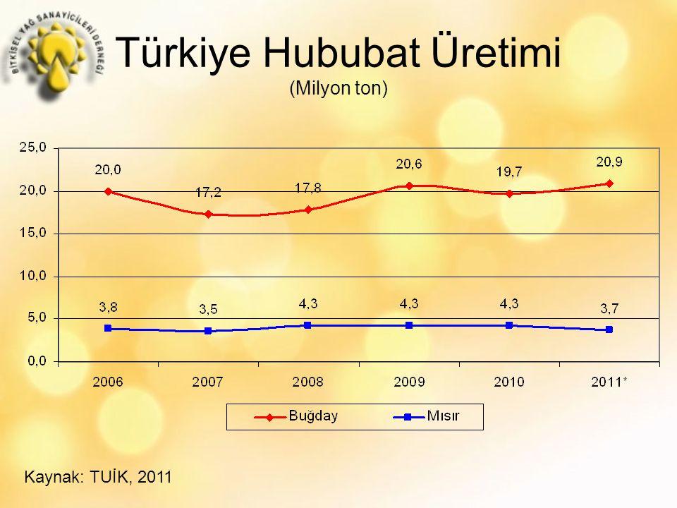 Türkiye Hububat Üretimi (Milyon ton)