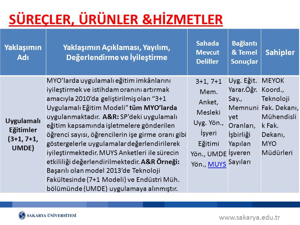 SÜREÇLER, ÜRÜNLER &HİZMETLER