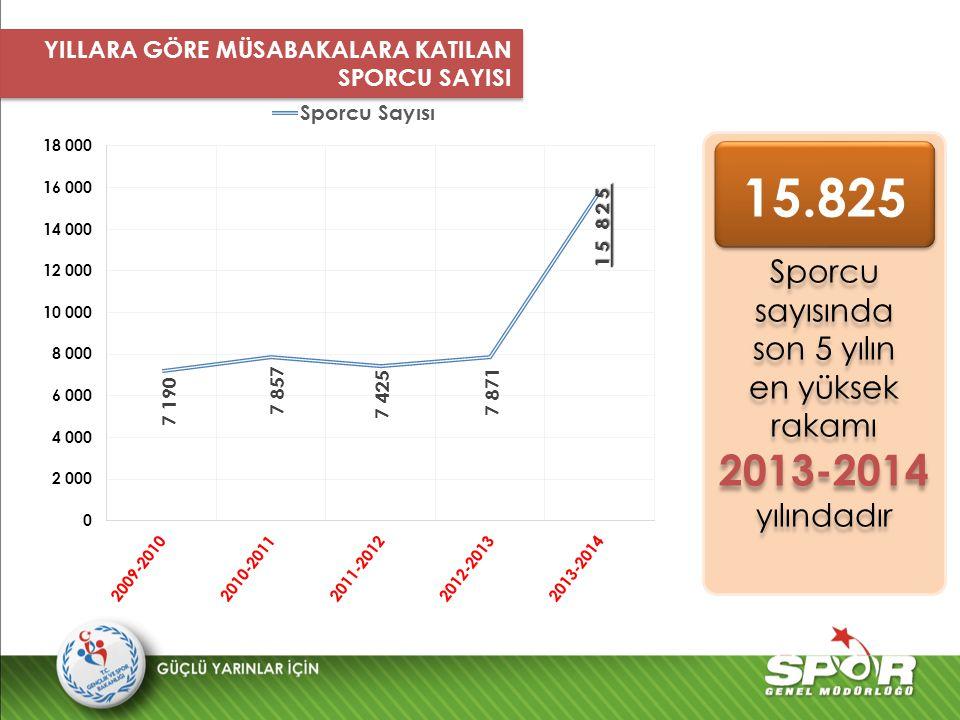 15.825 2013-2014 yılındadır Sporcu sayısında son 5 yılın
