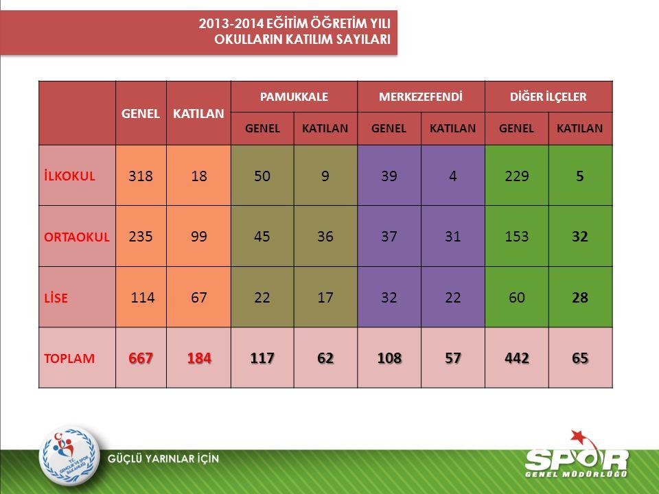 2013-2014 EĞİTİM ÖĞRETİM YILI OKULLARIN KATILIM SAYILARI. GENEL. KATILAN. PAMUKKALE. MERKEZEFENDİ.
