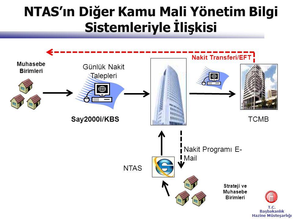 NTAS'ın Diğer Kamu Mali Yönetim Bilgi Sistemleriyle İlişkisi