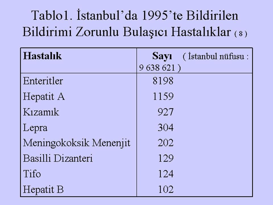 Tablo1. İstanbul'da 1995'te Bildirilen Bildirimi Zorunlu Bulaşıcı Hastalıklar ( 8 )