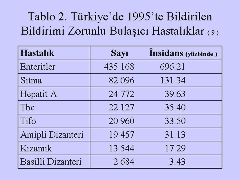 Tablo 2. Türkiye'de 1995'te Bildirilen Bildirimi Zorunlu Bulaşıcı Hastalıklar ( 9 )