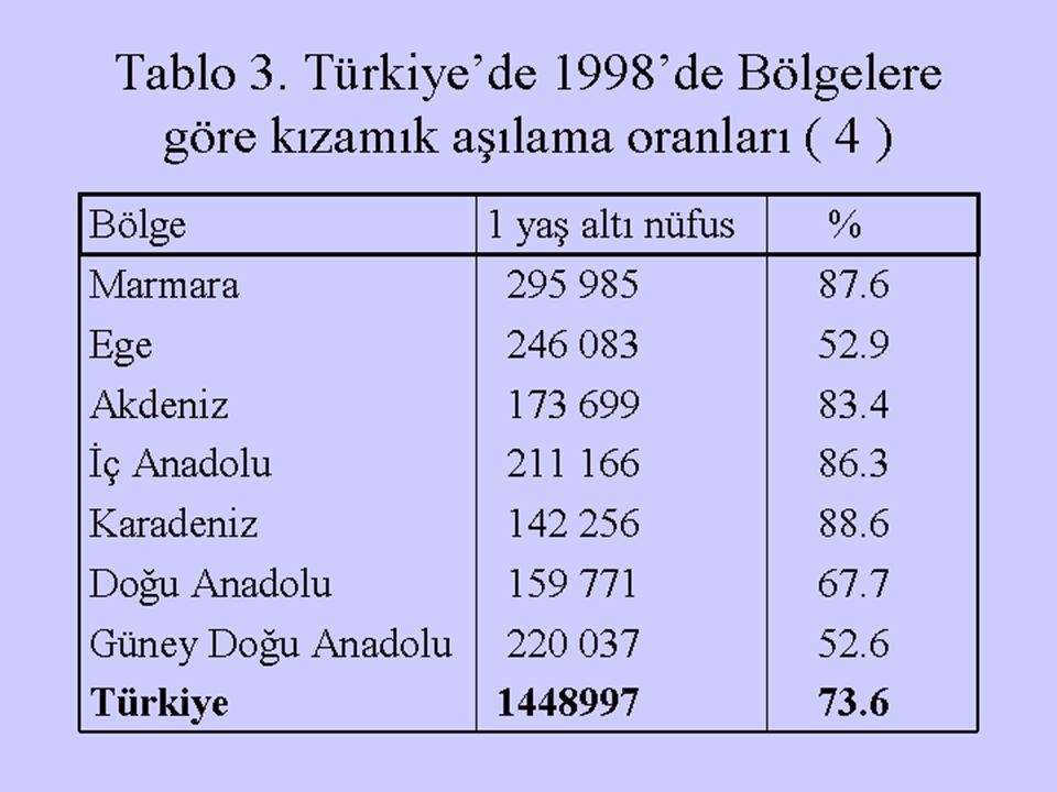 Tablo 3. Türkiye'de 1998'de Bölgelere göre kızamık aşılama oranları ( 4 )