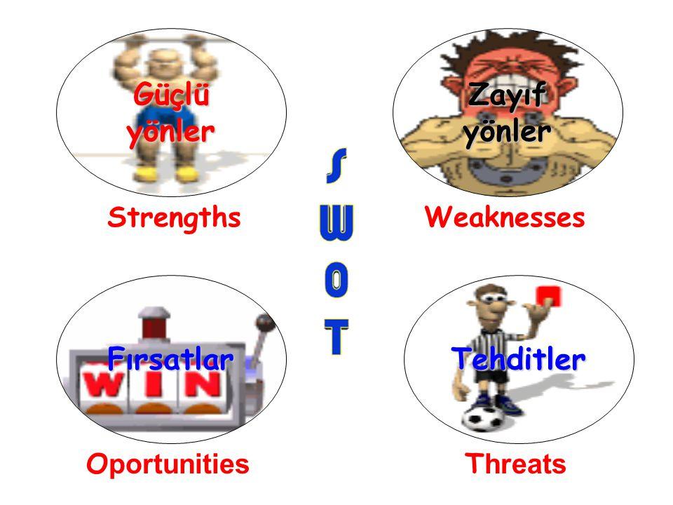 Güçlü yönler Zayıf yönler Fırsatlar Tehditler