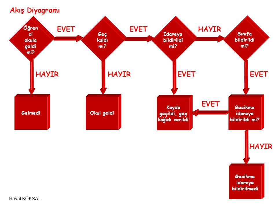 Akış Diyagramı EVET EVET HAYIR HAYIR HAYIR EVET EVET EVET HAYIR